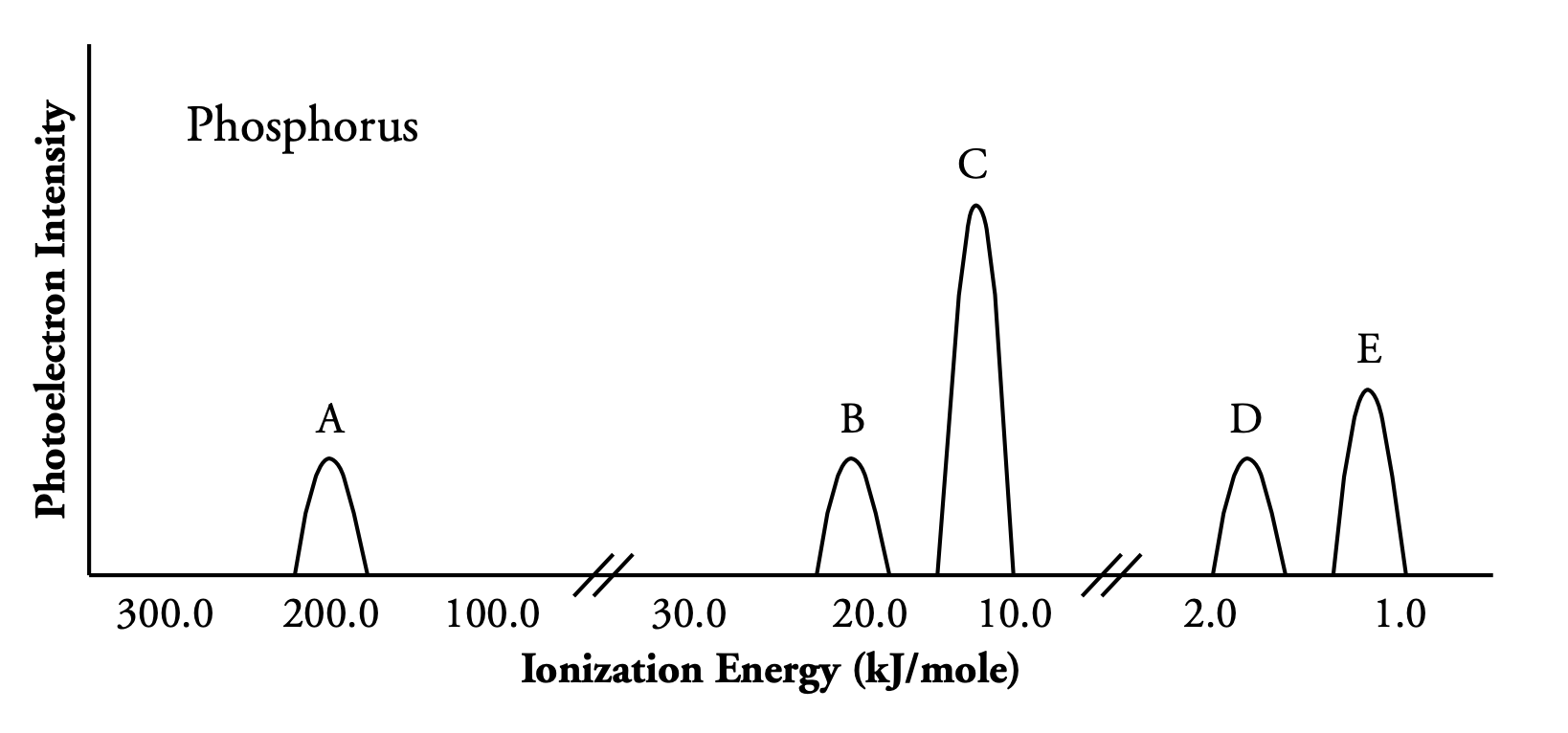 PES spectrum of an element